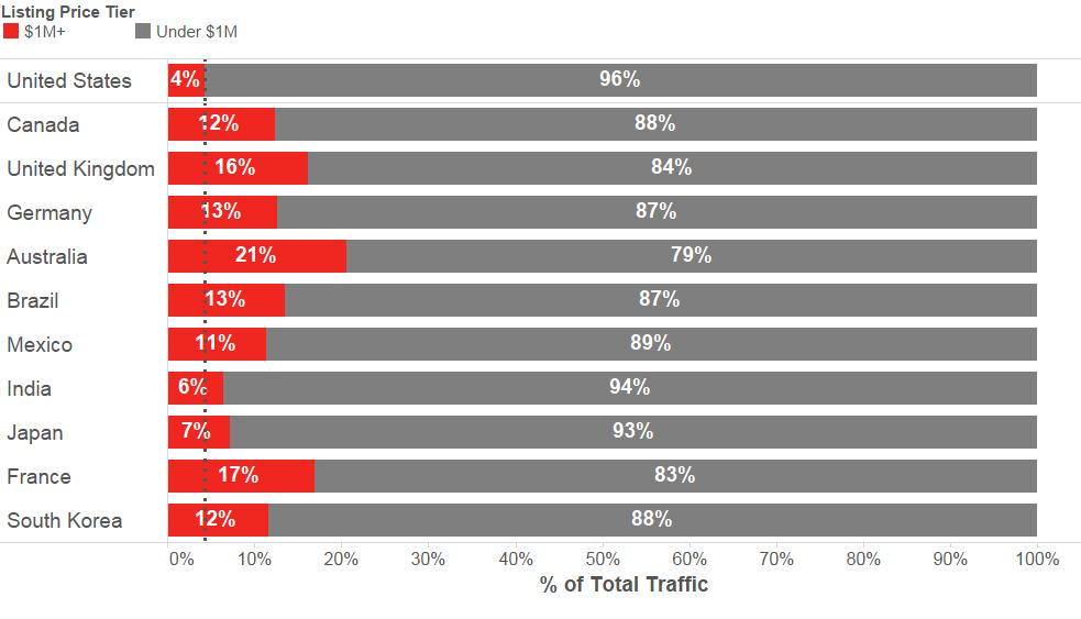上表为Realtor.com总访问量排名前十的国家,以及以美国作为参照,要价在100万美元以上的房屋占总流量的百分比示意图。访问量是指Realtor.com上待售房源的页面访问量,统计是在2015年7月