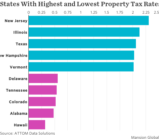 Florida Property Tax Rates