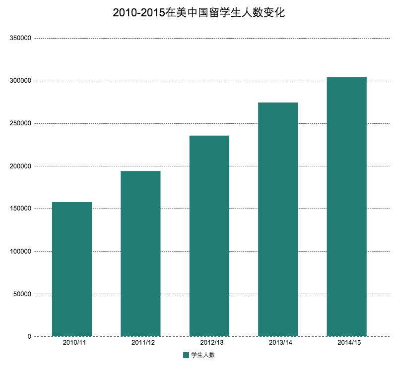 (数据来源:国际教育协会《开放门户》报告)